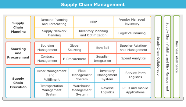 explain the importance of effective supply chain management in achieving an organisation such as pro Lean supply chain management learning points • lean supply chain management represents a new way of thinking about supplier networks • lean principles require cooperative supplier relationships while balancing cooperation and competition.